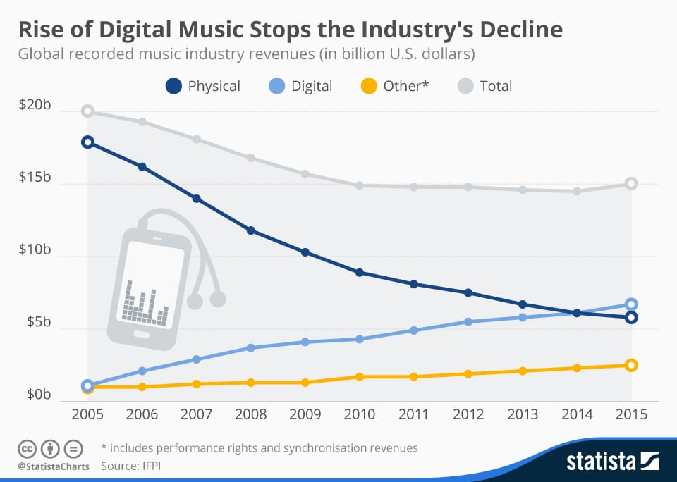 chartoftheday_4713_global_recorded_music_industry_revenues_n-2