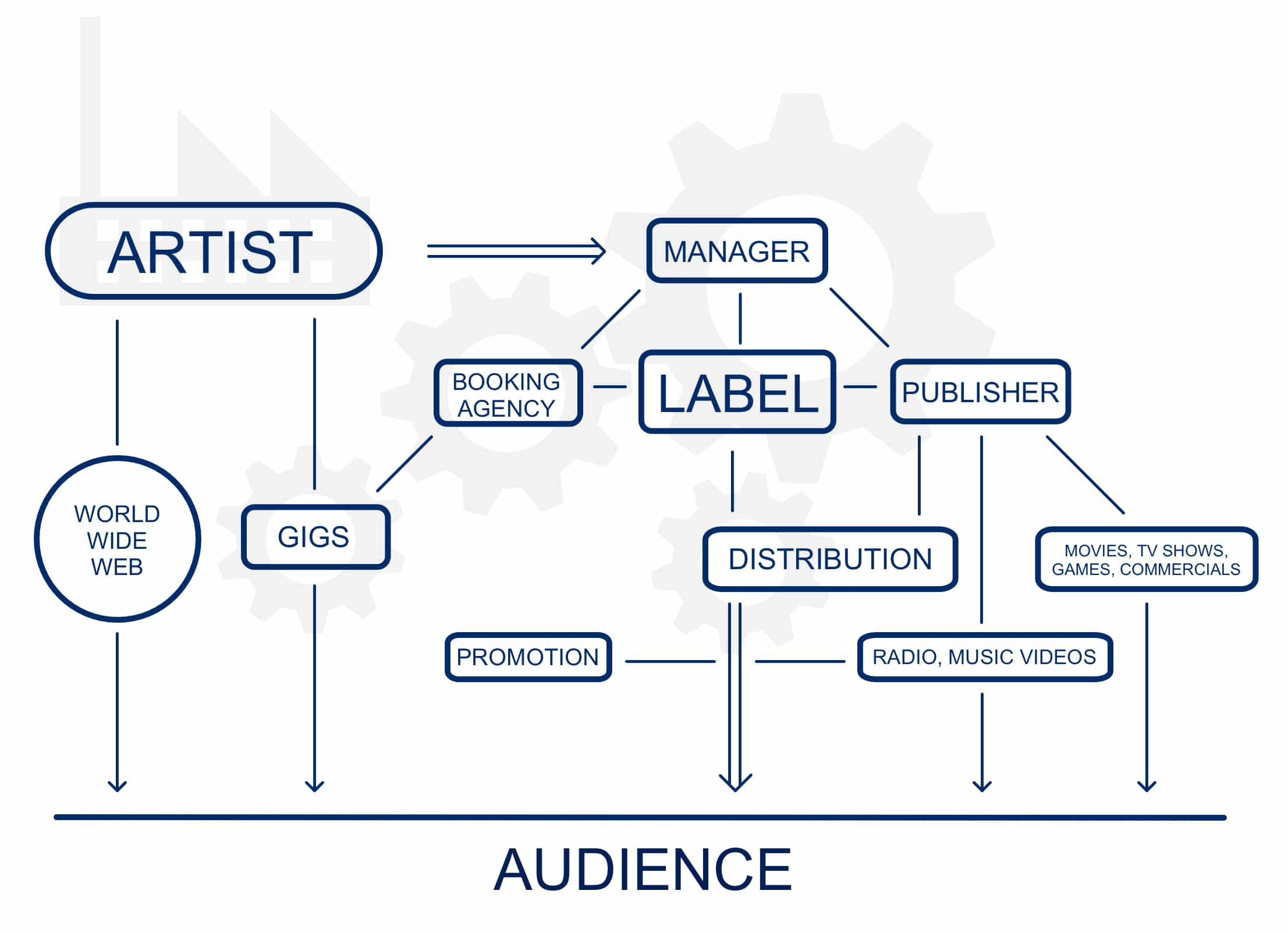 how music industry works